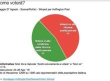 Ultimi sondaggi politici: stravince il NO al referendum, Di Maio vero leader M5S